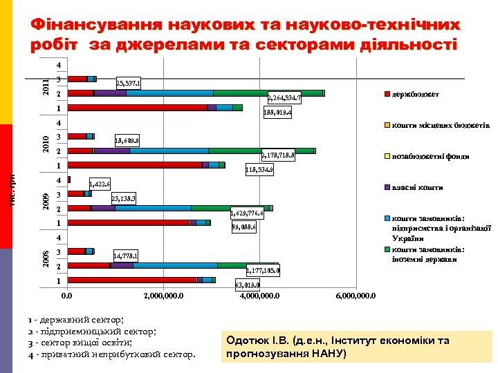 Фінансування наукових та науково-технічних робіт за джерелами та секторами діяльності 2011 4 3 25,