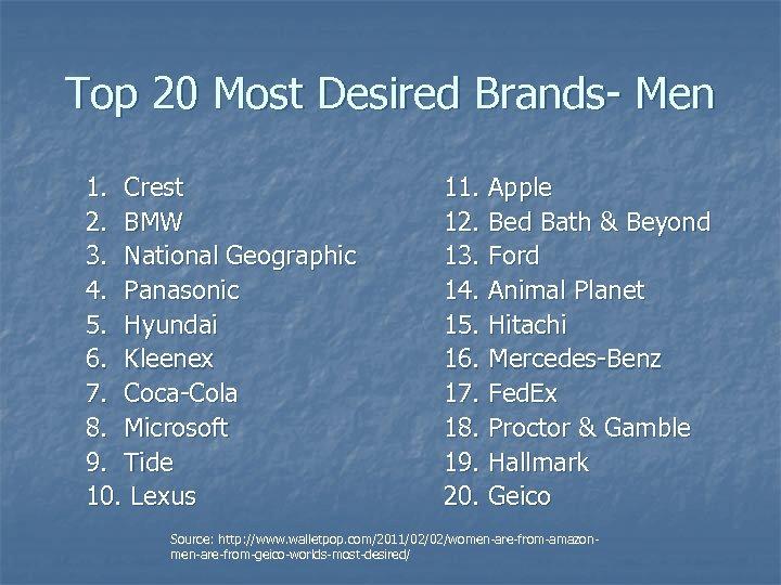 Top 20 Most Desired Brands- Men 1. Crest 2. BMW 3. National Geographic 4.