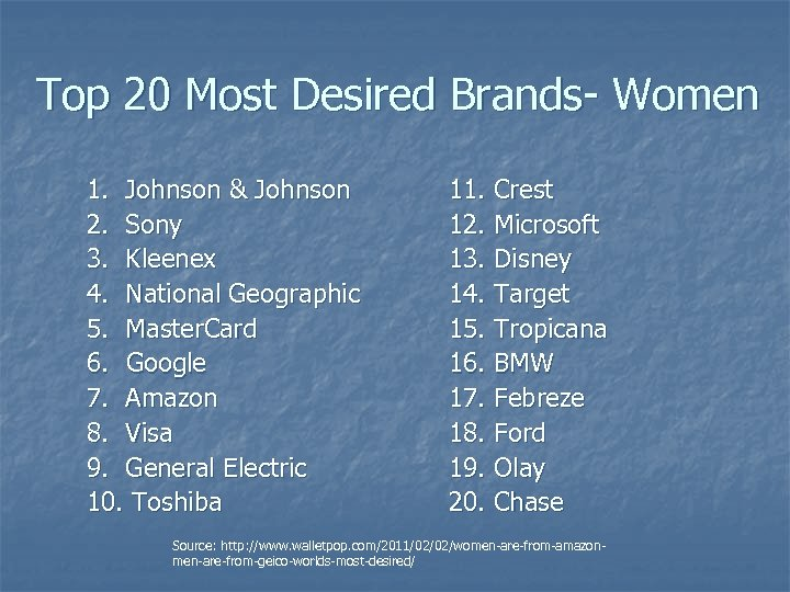 Top 20 Most Desired Brands- Women 1. Johnson & Johnson 2. Sony 3. Kleenex