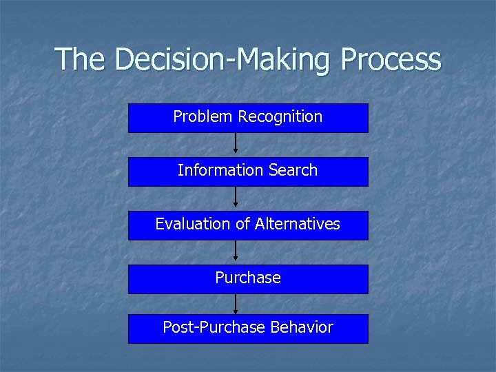 The Decision-Making Process Problem Recognition Information Search Evaluation of Alternatives Purchase Post-Purchase Behavior