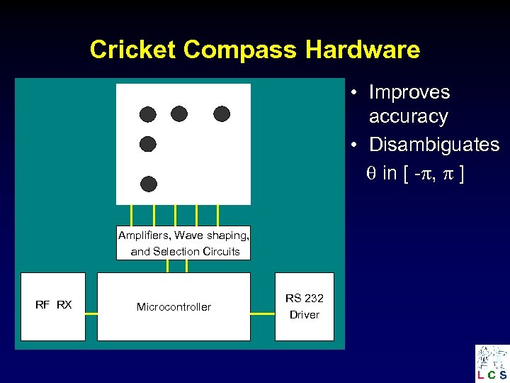 Cricket Compass Hardware • Improves accuracy • Disambiguates in [ - , ] Amplifiers,