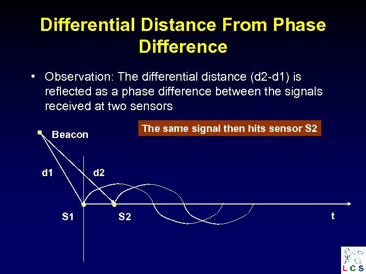 Differential Distance From Phase Difference • Observation: The differential distance (d 2 -d 1)
