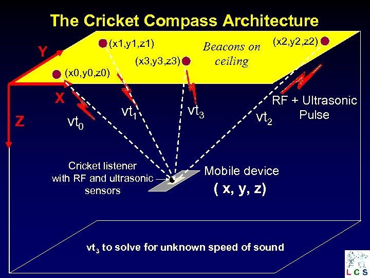 The Cricket Compass Architecture (x 1, y 1, z 1) Y (x 3, y