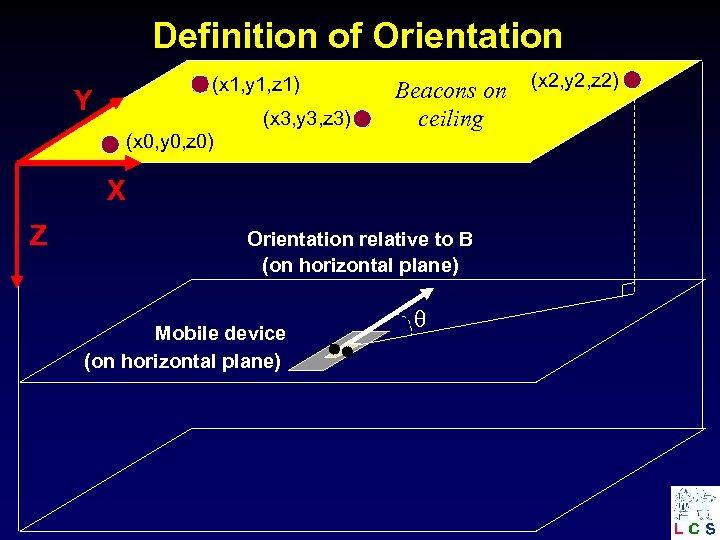 Definition of Orientation (x 1, y 1, z 1) Y (x 3, y 3,