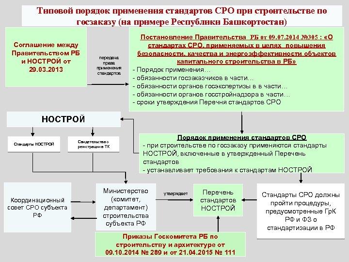 Типовой порядок применения стандартов СРО при строительстве по госзаказу (на примере Республики Башкортостан) Соглашение