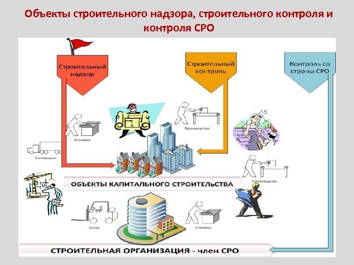 Объекты строительного надзора, строительного контроля и контроля СРО