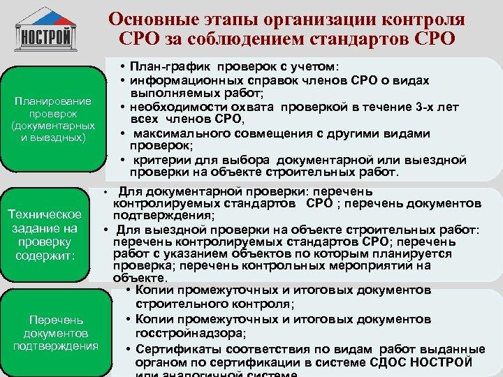 Основные этапы организации контроля СРО за соблюдением стандартов СРО • План-график проверок с учетом: