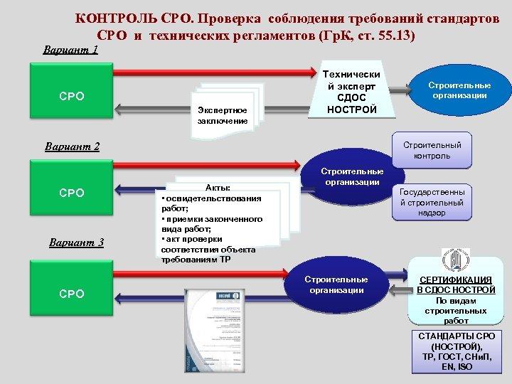 КОНТРОЛЬ СРО. Проверка соблюдения требований стандартов СРО и технических регламентов (Гр. К, ст. 55.