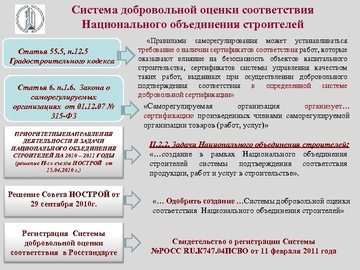 Система добровольной оценки соответствия Национального объединения строителей «Правилами саморегулирования может устанавливаться Статья 55. 5,