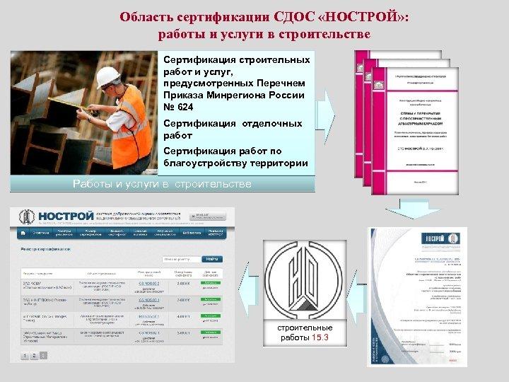 Область сертификации СДОС «НОСТРОЙ» : работы и услуги в строительстве Сертификация строительных работ и