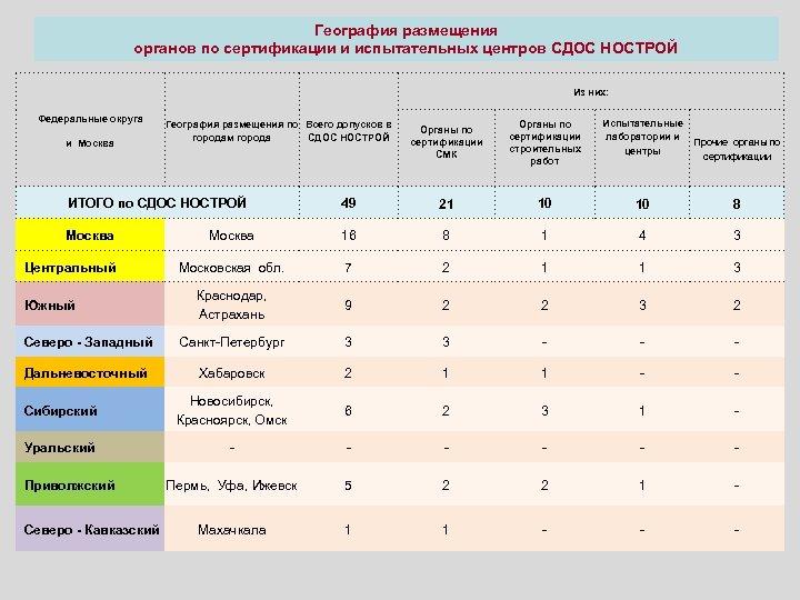 География размещения органов по сертификации и испытательных центров СДОС НОСТРОЙ Из них: Федеральные округа