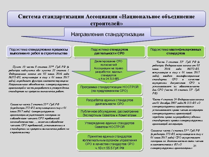 Система стандартизации Ассоциации «Национальное объединение строителей» Направления стандартизации Подсистема стандартов на процессы выполнения работ