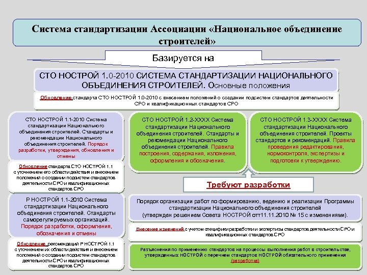Система стандартизации Ассоциации «Национальное объединение строителей» Базируется на СТО НОСТРОЙ 1. 0 -2010 СИСТЕМА