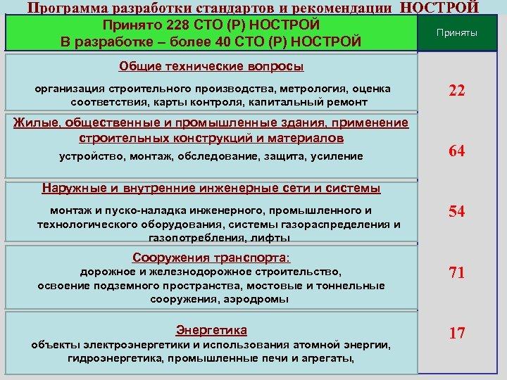 Программа разработки стандартов и рекомендации НОСТРОЙ Принято 228 СТО (Р) НОСТРОЙ В разработке –