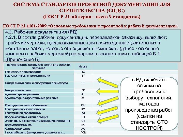 СИСТЕМА СТАНДАРТОВ ПРОЕКТНОЙ ДОКУМЕНТАЦИИ ДЛЯ СТРОИТЕЛЬСТВА (СПДС) (ГОСТ Р 21 -ой серии - всего