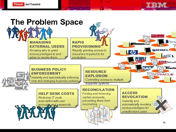 The Problem Space MANAGING EXTERNAL USERS RAPID PROVISIONING Knowing who to grant access privileges