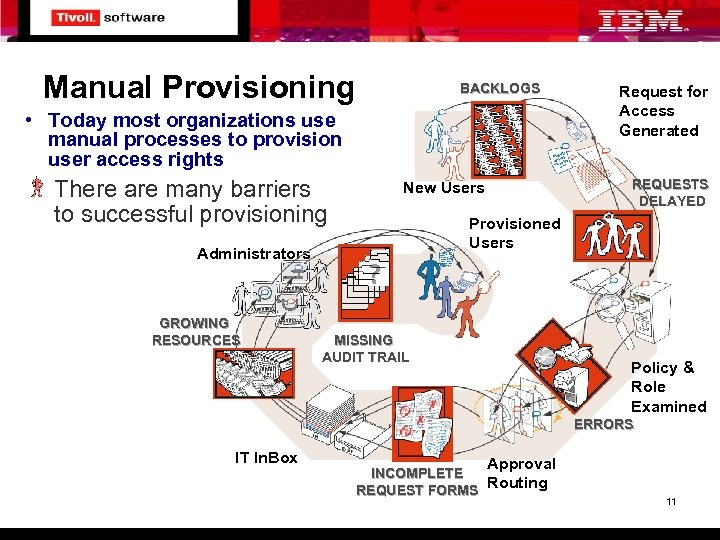Manual Provisioning BACKLOGS • Today most organizations use manual processes to provision user access