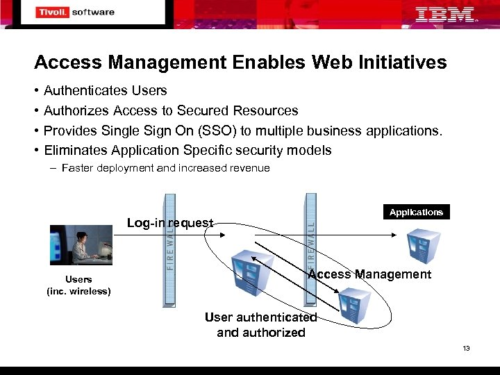 Access Management Enables Web Initiatives • • Authenticates Users Authorizes Access to Secured Resources