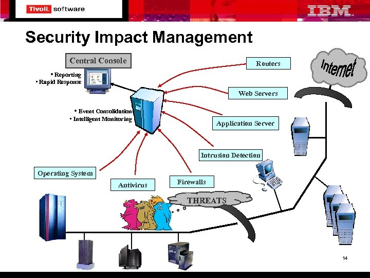 Security Impact Management Central Console Routers • Reporting • Rapid Response Web Servers •