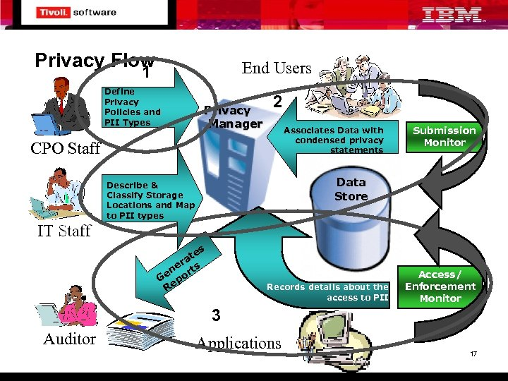 Privacy Flow End Users 1 Define Privacy Policies and PII Types Privacy Manager 2