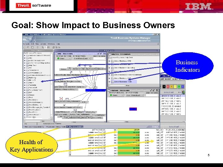 Goal: Show Impact to Business Owners Business Indicators Health of Key Applications 5