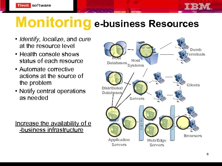 Monitoring e-business Resources • Identify, localize, and cure at the resource level • Health