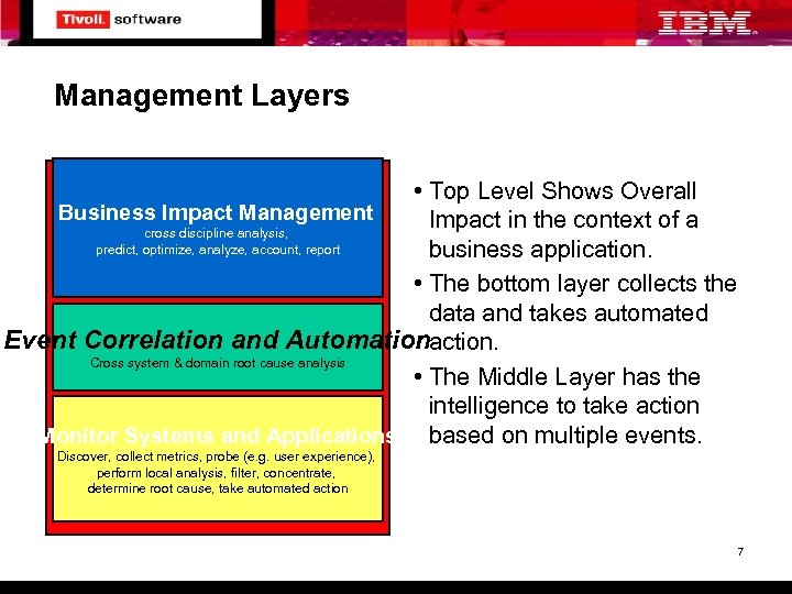 Management Layers • Top Level Shows Overall Business Impact Management Impact in the context