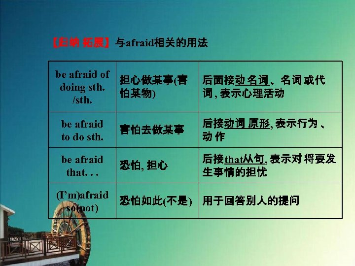 【归纳 拓展】与afraid相关的用法 be afraid of 担心做某事(害 doing sth. 怕某物) /sth. 后面接动 名词 、名词 或代