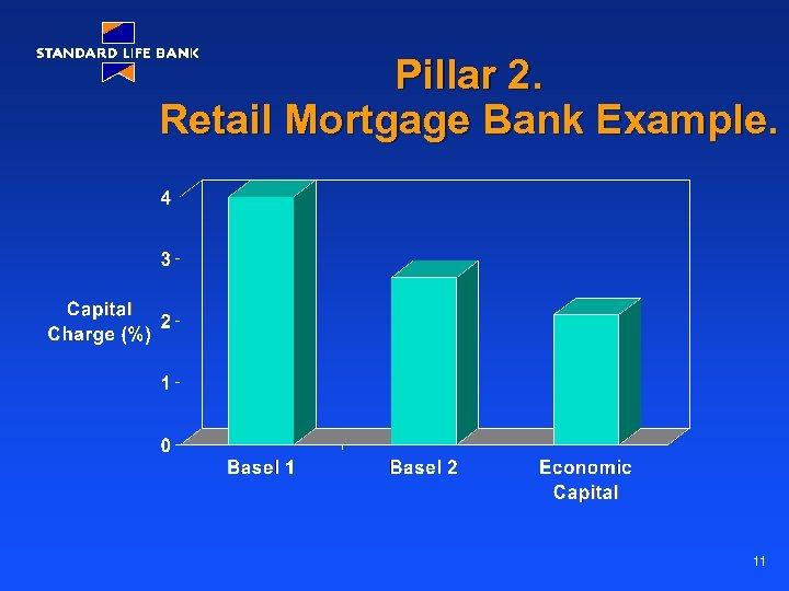 Pillar 2. Retail Mortgage Bank Example. 11