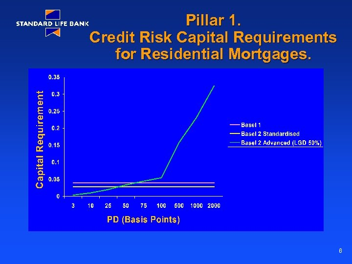 Pillar 1. Credit Risk Capital Requirements for Residential Mortgages. 6