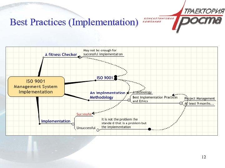 Best Practices (Implementation) 12