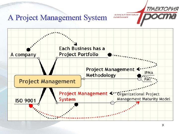 A Project Management System 9