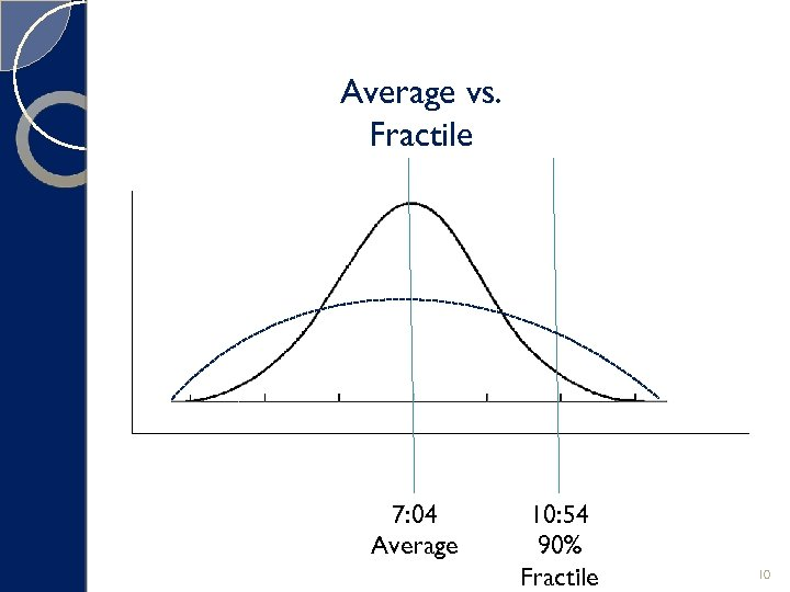 Average vs. Fractile 7: 04 Average 10: 54 90% Fractile 10