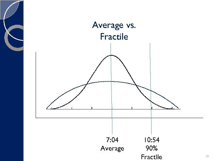 Average vs. Fractile 7: 04 Average 10: 54 90% Fractile 10