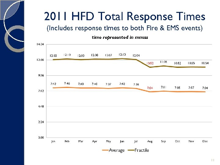 2011 HFD Total Response Times (Includes response times to both Fire & EMS events)