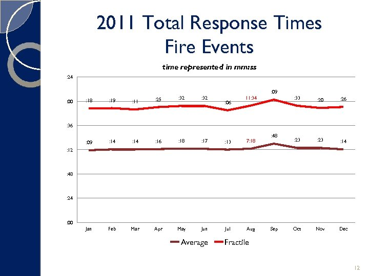 2011 Total Response Times Fire Events time represented in mm: ss : 24 :