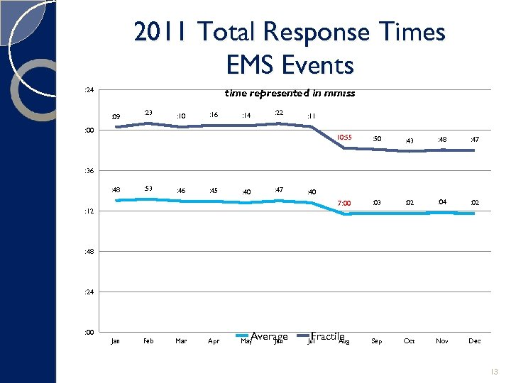 2011 Total Response Times EMS Events : 24 time represented in mm: ss :
