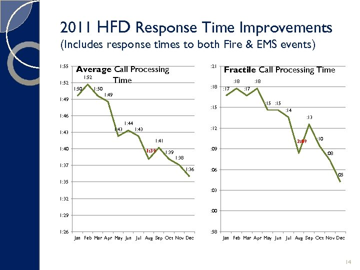 2011 HFD Response Time Improvements (Includes response times to both Fire & EMS events)