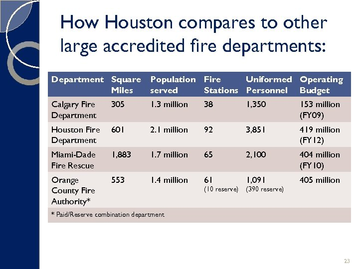 How Houston compares to other large accredited fire departments: Department Square Miles Population Fire