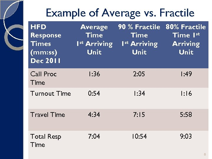 Example of Average vs. Fractile HFD Response Times (mm: ss) Dec 2011 Average 90