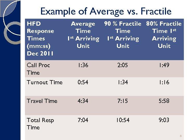 Example of Average vs. Fractile HFD Response Times (mm: ss) Dec 2011 Average 90