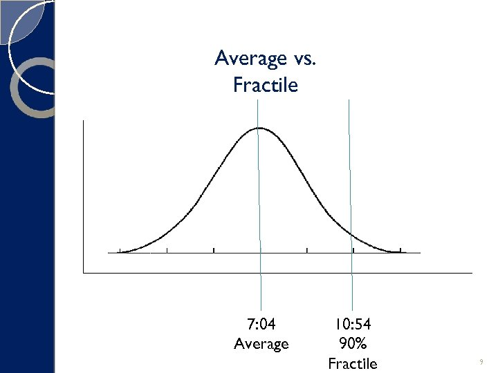 Average vs. Fractile 7: 04 Average 10: 54 90% Fractile 9