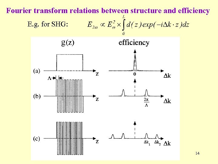 Fourier transform relations between structure and efficiency E. g. for SHG: 14
