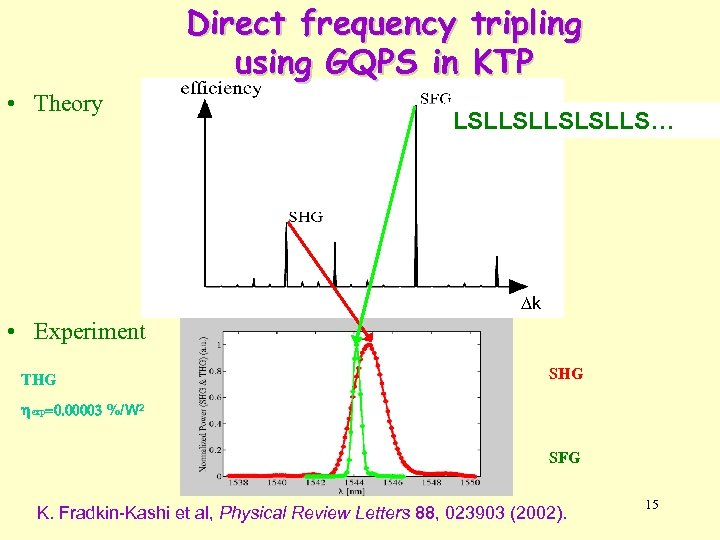 Direct frequency tripling using GQPS in KTP • Theory LSLLSLLS… k • Experiment THG