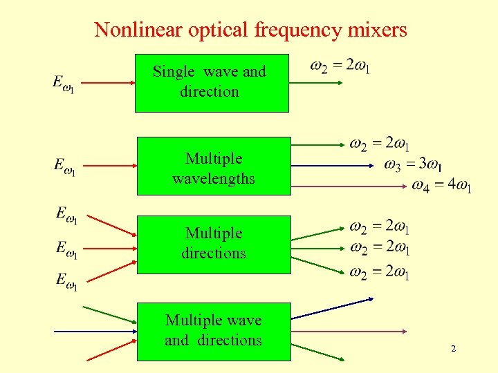 Nonlinear optical frequency mixers Single wave and direction Multiple wavelengths Multiple directions Multiple wave