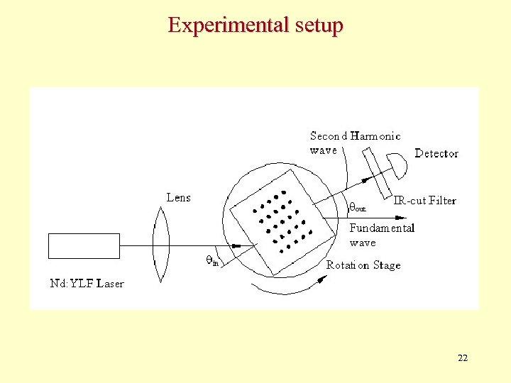 Experimental setup 22