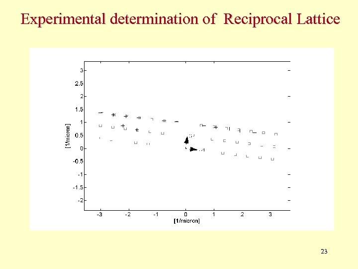 Experimental determination of Reciprocal Lattice 23