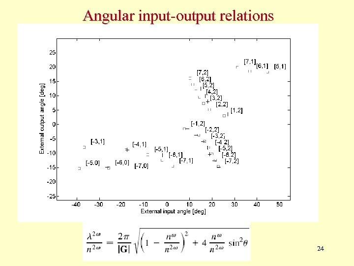 Angular input-output relations 24