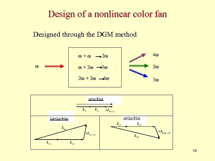 Design of a nonlinear color fan Designed through the DGM method ω+ω 4ω ω