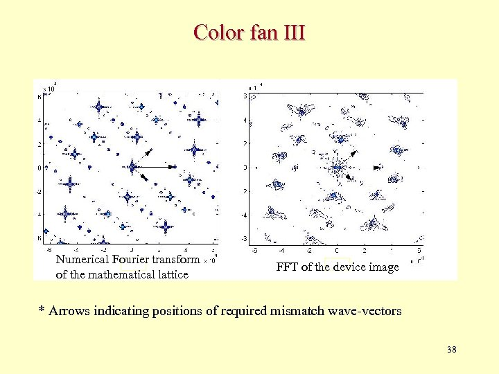 Color fan III Numerical Fourier transform of the mathematical lattice FFT of the device